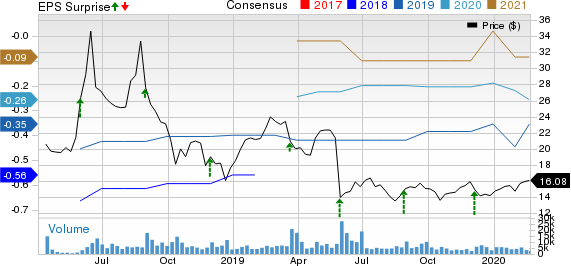 Zuora, Inc. Price, Consensus and EPS Surprise